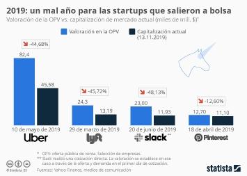 Infografía - Capitalización de mercado actual de empresas tecnológicas