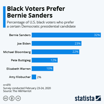 Infographic - black voter support for Democratic presidential candidates