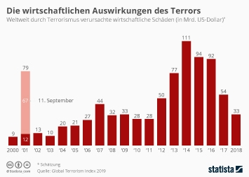 Infografik - Weltweit durch Terrorismus verursachte wirtschaftliche Schäden
