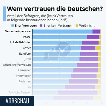 Infografik - Viel Vertrauen in die Polizei, wenig in Kirchen