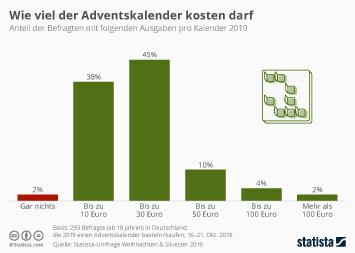 Infografik - Ausgaben der Deutschen für den Adventskalender
