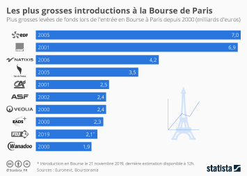 Infographie: Les plus grosses introductions à la Bourse de Paris | Statista