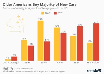 Infographic - U.S. buyers of new car by age group