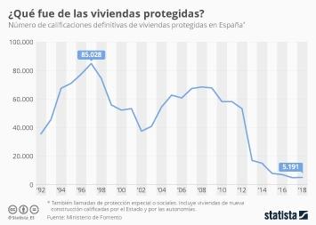 Infografía: ¿Qué fue de las viviendas de protección oficial? | Statista