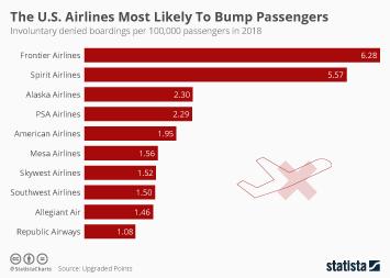 Infographic - nvoluntary denied boardings per 100,000 passengers