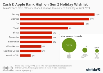 Infographic - Items/brands most often mentioned as a top item on teens holiday wishlist