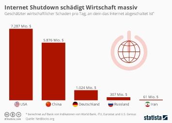 Infografik - Geschätzter wirtschaftlicher Schaden pro Tag an dem das Internet abgeschaltet ist