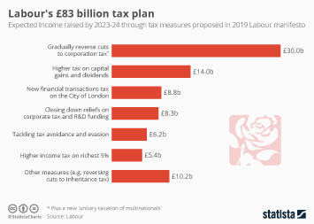 Infographic - labour manifesto 2019 tax plan