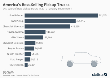 Infographic: America's best-Selling Pickup Trucks | Statista