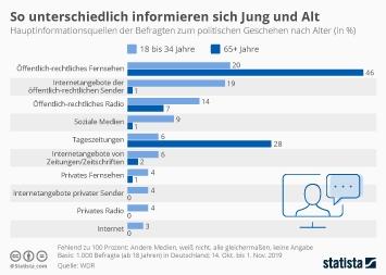 Infografik - Informationsquellen für politische Nachrichten bei Jungen und Alten