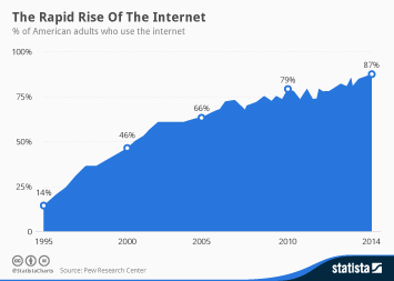 Infographic: The Rapid Rise of the Internet | Statista