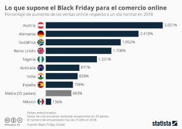 Infografía - Aumento de las ventas online respecto a un día normal en 2018