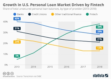 Infographic - shares of U.S. unsecured personal loan balances by type of providers