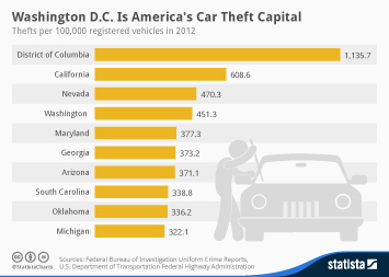 Infographic: Washington D.C. Is America's Car Theft Capital | Statista