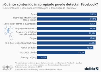 Infografía - Contenido inapropiado que Facebook es capaz de detectar