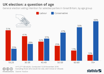 Infographic - UK election lab con voting intention by age