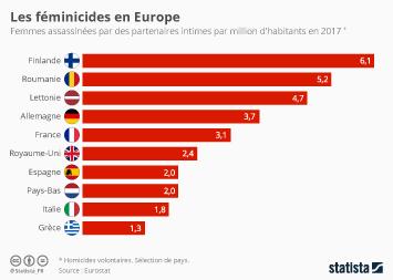 Infographie: Les féminicides en Europe | Statista