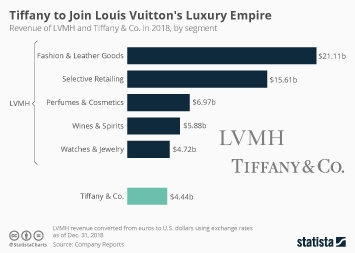 Infographic - Revenue of LVMH and Tiffany
