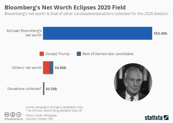 Infographic - bloomberg and 2020 candidates net worth donations
