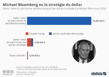 Infographie - comparaison de la valeur nette patrimoine Michael Bloomberg de Donald Trump et candidats démocrates election presidentielle