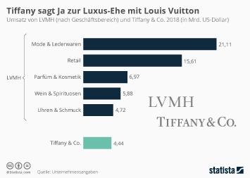 Tiffany sagt Ja zur Luxus-Ehe mit Louis Vuitton