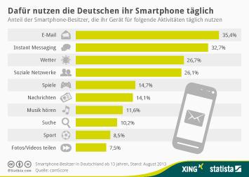 Infografik - Wofür Smartphones in Deutschland täglich genutzt werden