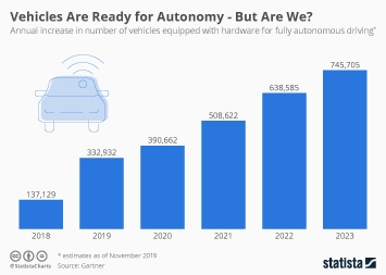Infographic - Annual increase in number of vehicles equipped with hardware for fully autonomous driving