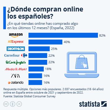 Infografía - Tiendas online preferidas en España