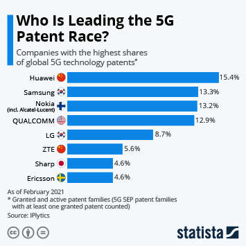Infographic - companies with most 5G patent families and patent families applications