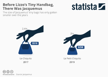 Fashion e-commerce in the United States Infographic - Before Lizzo's Tiny Handbag, There Was Jacquemus