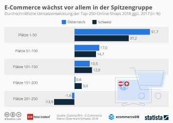 Infografik - Durchschnittliche Umsatzentwicklung der Top-250-Online-Shops