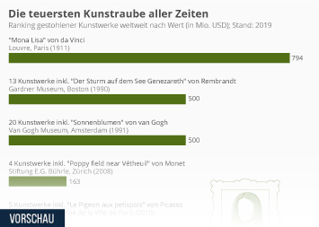 Infografik: Die teuersten Kunstraube aller Zeiten | Statista