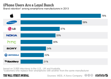Infographic: iPhone Users Are a Loyal Bunch | Statista