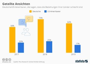 Infografik - Einschätzung der deutsch-amerikanischen Beziehungen