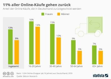 Infografik - Anteil der Online-Käufe die in Deutschland zurückgeschickt werden