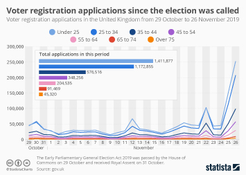 Infographic - Voter registration applications since the election was called