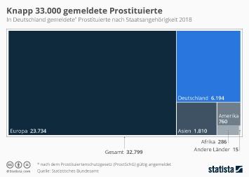 Infografik: Knapp 33.000 gemeldete Prostituierte | Statista