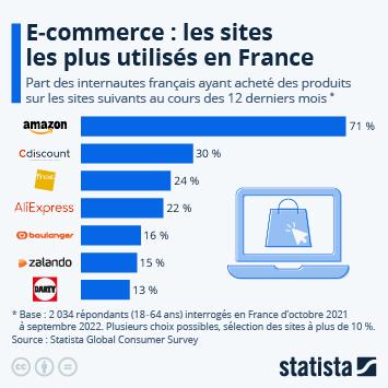 Infographie - sites ecommerce les plus utilises en france pour faire des achats
