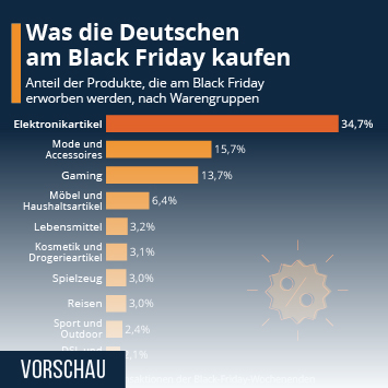 Infografik - Meistgekaufte Produkte am Black Friday in Deutschland
