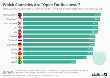 "Infographic - selected countries on ""Ease of Doing Business"" index"