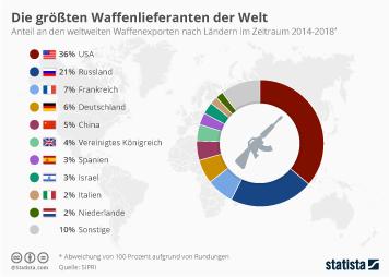 Infografik - Anteil an den weltweiten Waffenexporten nach Ländern