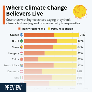 Infographic - places with highest share of people believing in man-made climate change