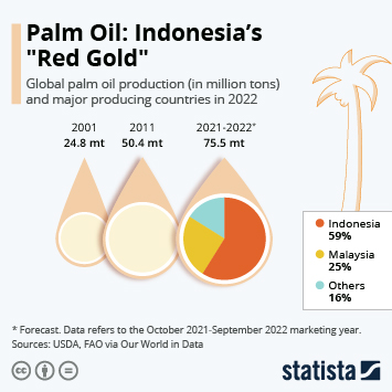 Infographic - global consumption of palm oil