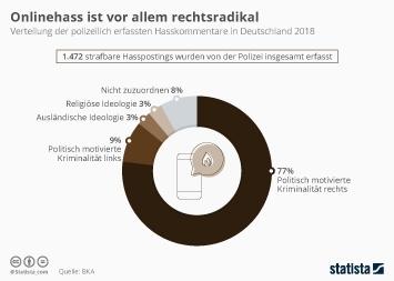Infografik - polizeilich erfasste Hasskommentare in Deutschland