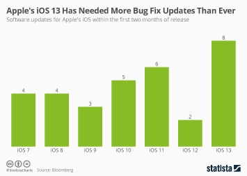 Infographic - apple ios updates bug fixes