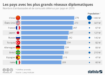 Infographie: Les pays avec les plus grands réseaux diplomatiques au monde  | Statista