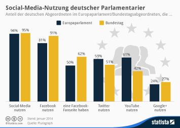 Infografik: Social-Media-Nutzung deutscher Parlamentarier   Statista