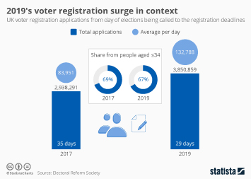 Infographic - 2019's voter registration surge in context