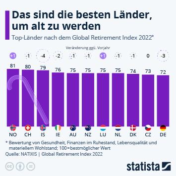 Infografik - Ranking der besten Länder für Rentner weltweit