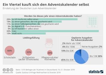 Infografik - Einstellung der Deutschen zum Adventskalender